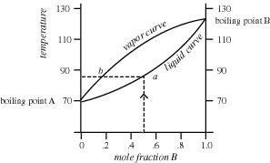 Advanced Refinement Techniques