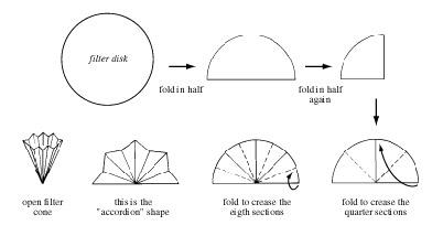 Diagram Of Funnel